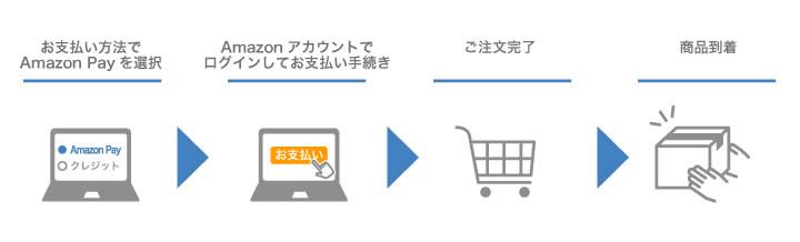 AmazonPay手順