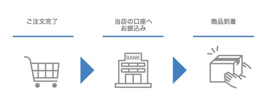 銀行振込手順