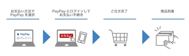 PayPay手順