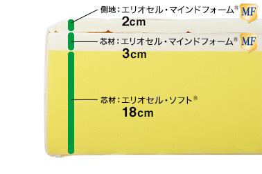 芯材:エリオセル・ソフト® 18cm、エリオセル・マインドフォーム® 3cm、側地:上エリオセル・マインドフォーム® 1cm