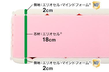 芯材:エリオセル®18cm、側地内エリオセル・マインドフォーム®上下各2cm