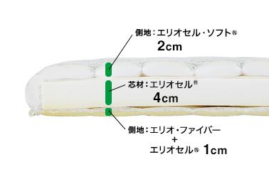 芯材:エリオセル®4cm 側地:上=エリオセル・ソフト®2cm、下=エリオセル®1cm、エリオファイバー