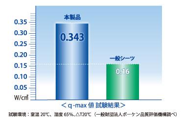 冷感試験『Q-MAX』テストで、基準値0.20を大きく上回る0.343の結果が出ています。