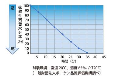 速乾性についても高い性能が証明されています。試験では濡らした本製品生地が35分後には10%以下にまで乾いています。